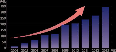 急増する美容医療サービスの苦情件数